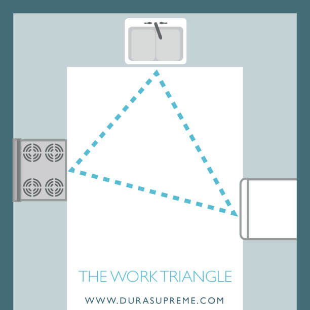 Kitchen Design 101 - What is a Kitchne Work Triangle? An example of a work triangle in a U-Shaped kitchen.