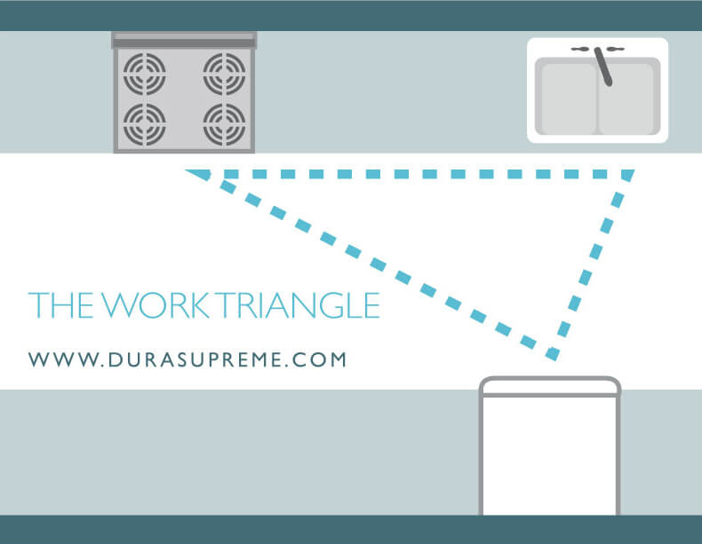 Kitchen Design 101 - What is a Kitchne Work Triangle? An example of a work triangle in a Galley (or parallel) kitchen.