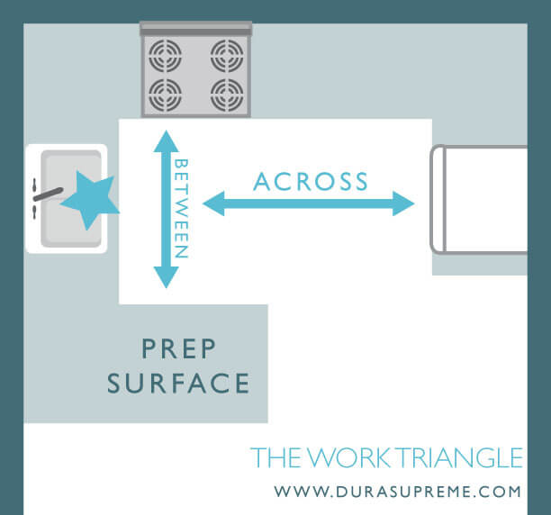 Kitchen Design 101 - What is a Kitchne Work Triangle? The One Sink Rule.