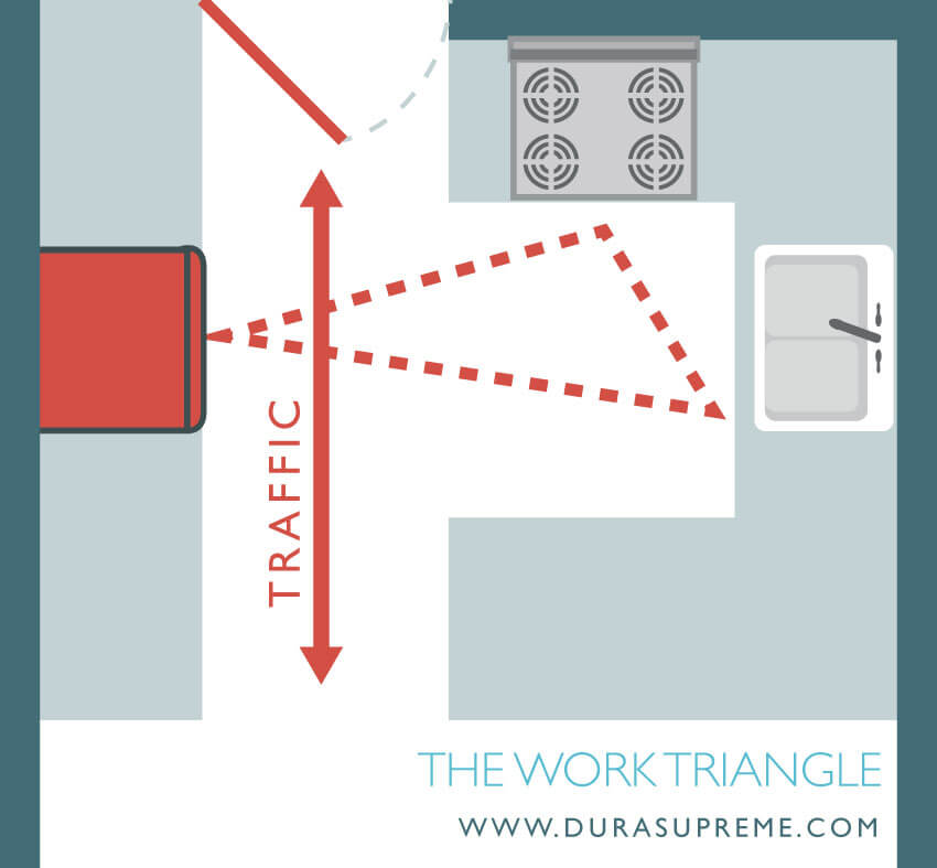 Kitchen Traffic Rule. Kitchen Design 101 - What is a Kitchne Work Triangle? No major traffic patterns should cross through the work triangle.