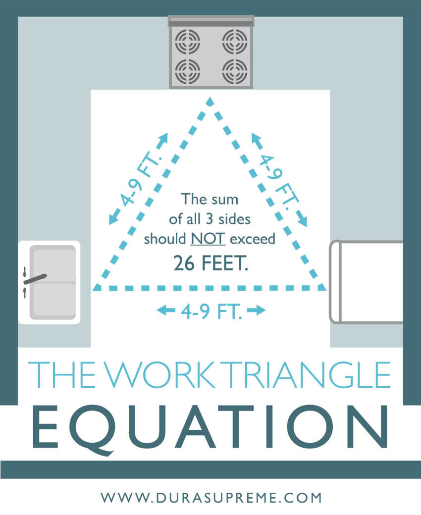The Kitchen Work Triangle Equation. What is the Kitchen Work Triangle?
