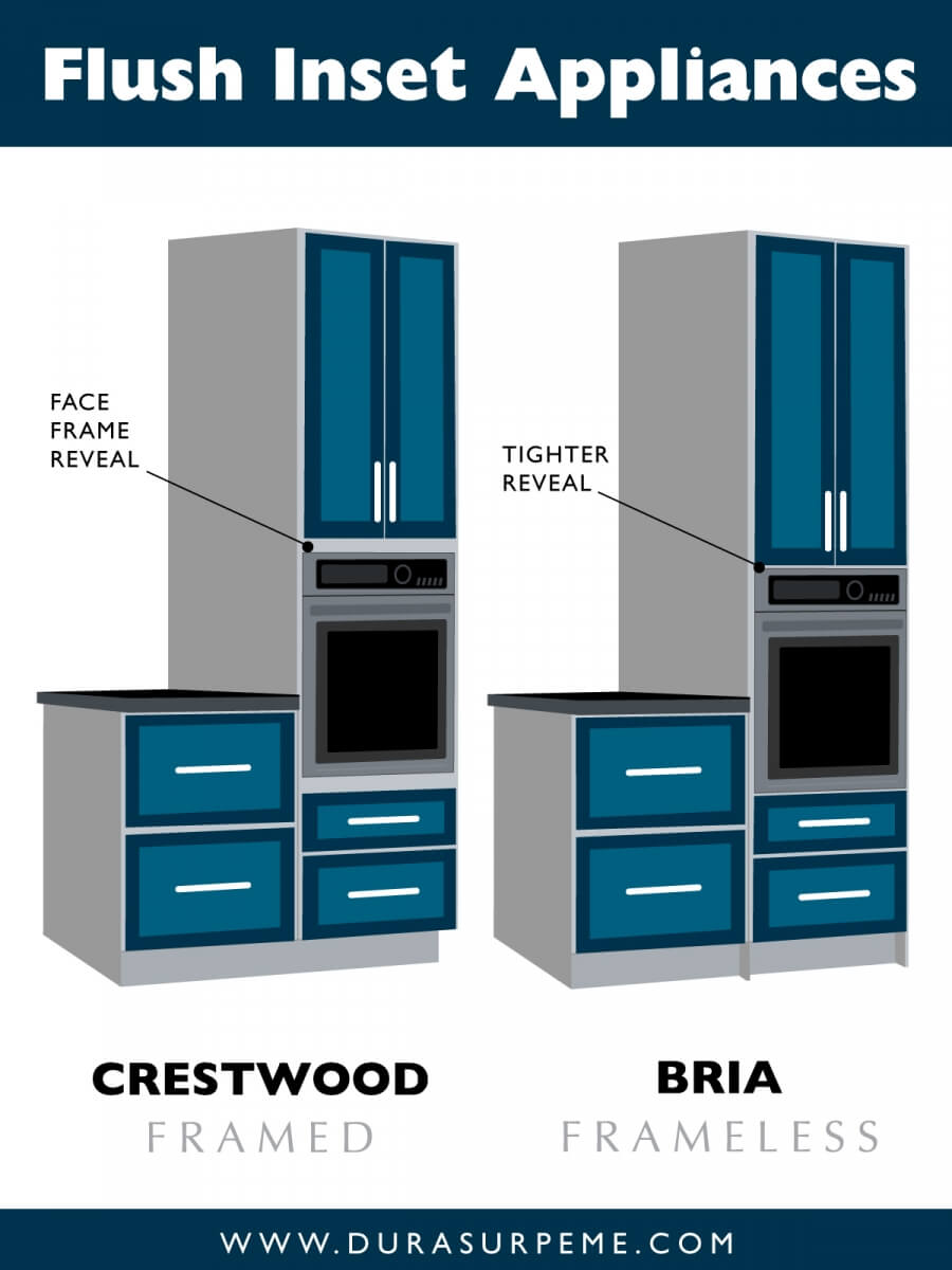 This is a side-by-side comparison that illustrates the difference between standard kitchen appliance installations for oven units in framed cabinetry verse a flush inset cabinet construction application for oven units in frameless cabinetry.