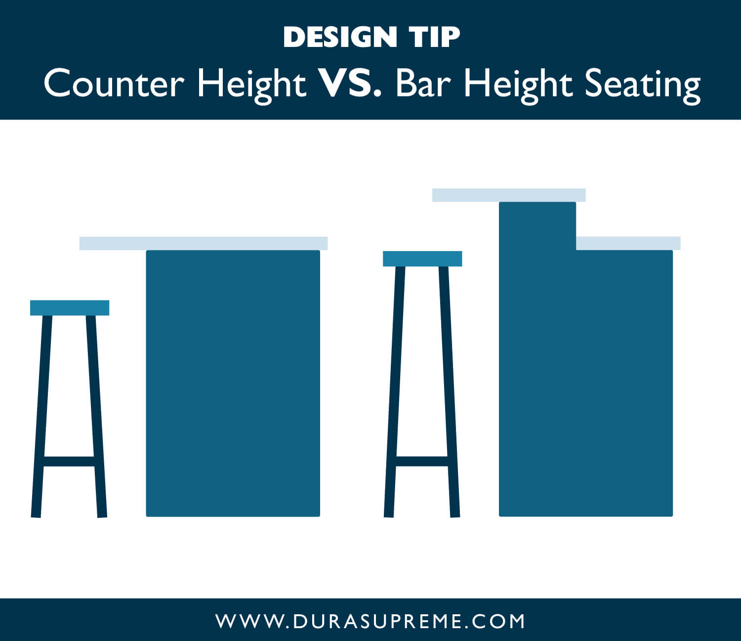 Kitchen design tip: Countertop Height VS. Bar Height Seating