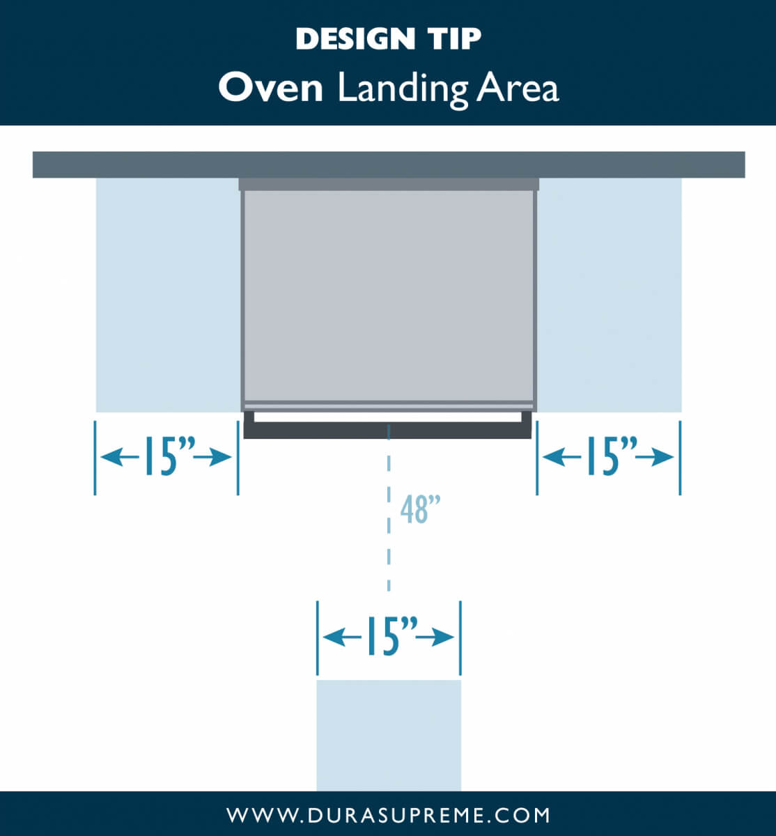 Kitchen Design Tip: Oven Landing Areas